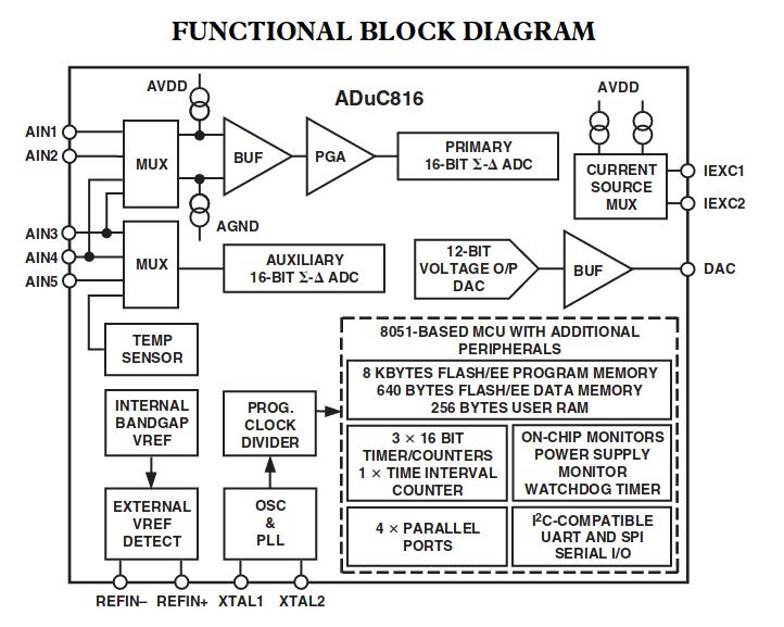 ADUC816BSZ-internal-architecture